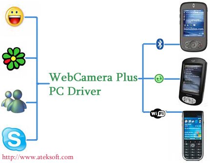 How WebCamera Plus Works